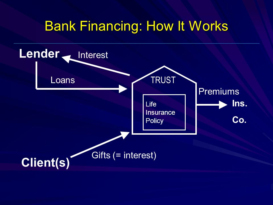 Bank Financing: How It Works