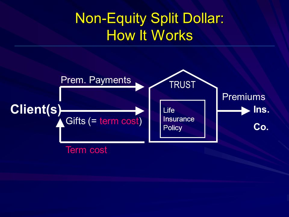 Non-Equity Split Dollar: How It Works