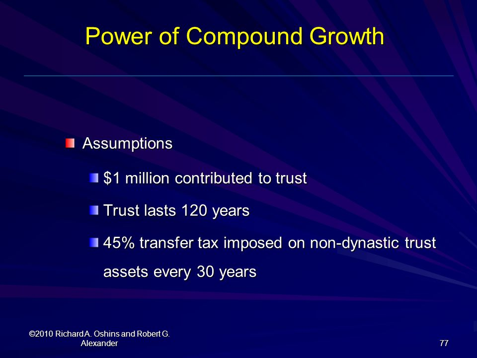 Power of Compound Growth