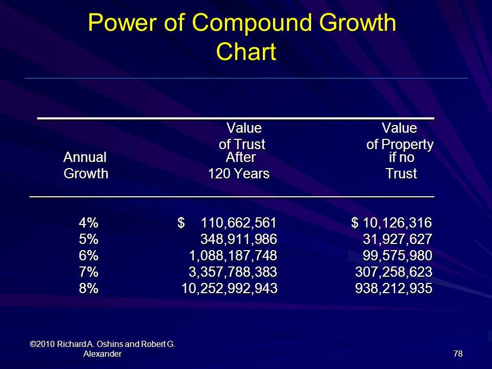 Power of Compound Growth Chart