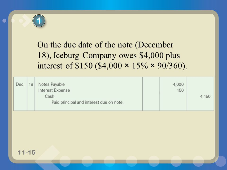1 On the due date of the note (December 18), Iceburg Company owes $4,000 plus interest of $150 ($4,000 × 15% × 90/360).
