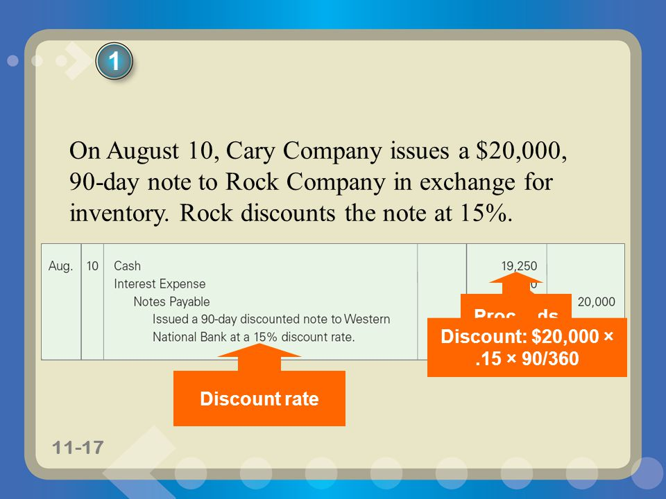 1 On August 10, Cary Company issues a $20,000, 90-day note to Rock Company in exchange for inventory. Rock discounts the note at 15%.