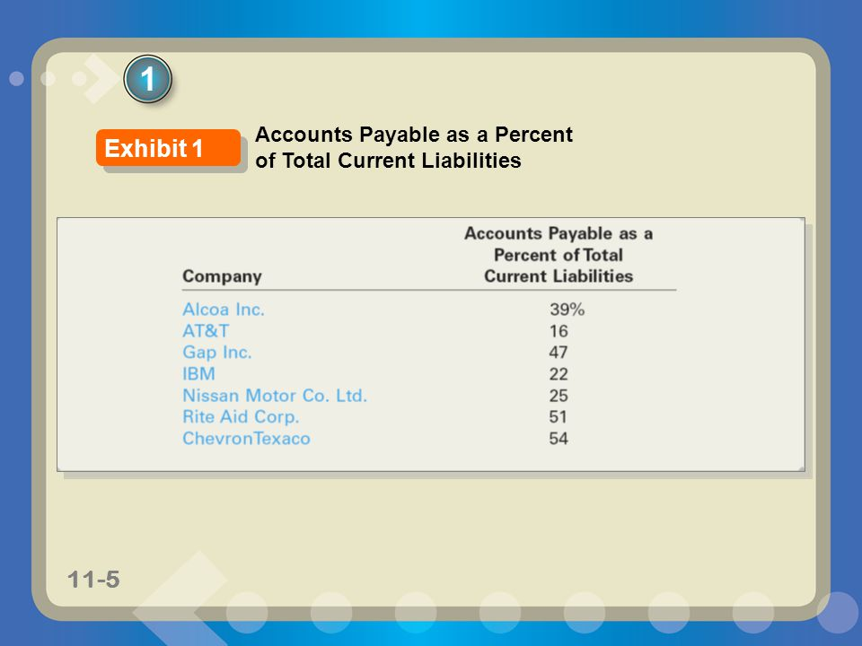 1 Accounts Payable as a Percent of Total Current Liabilities Exhibit 1