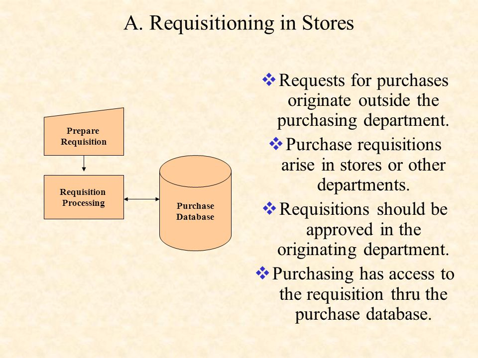 A. Requisitioning in Stores