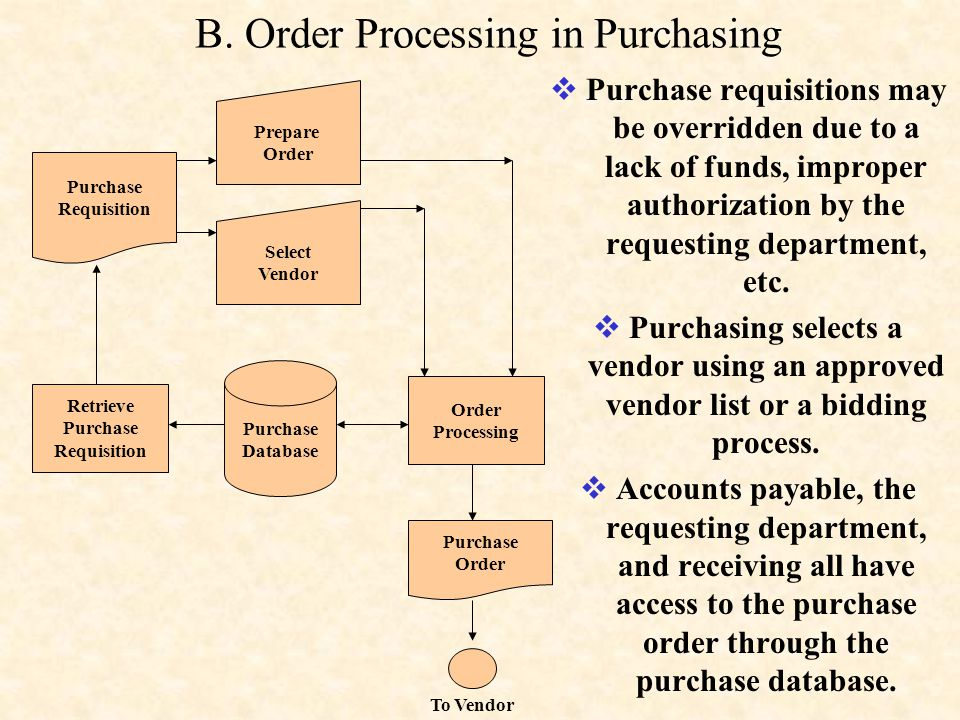 B. Order Processing in Purchasing
