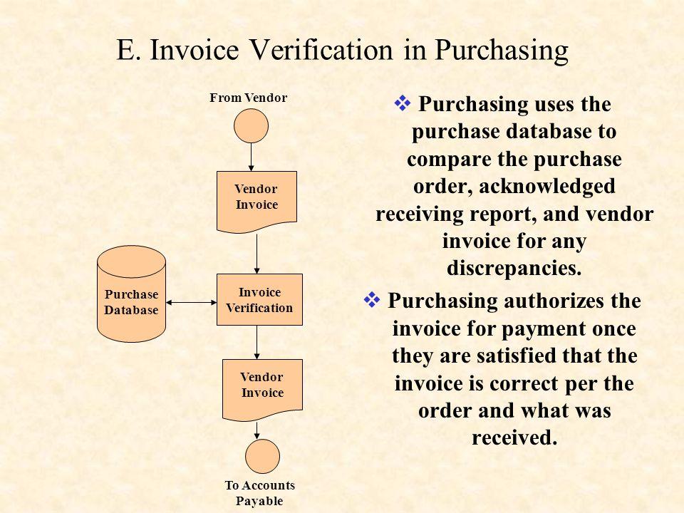 E. Invoice Verification in Purchasing