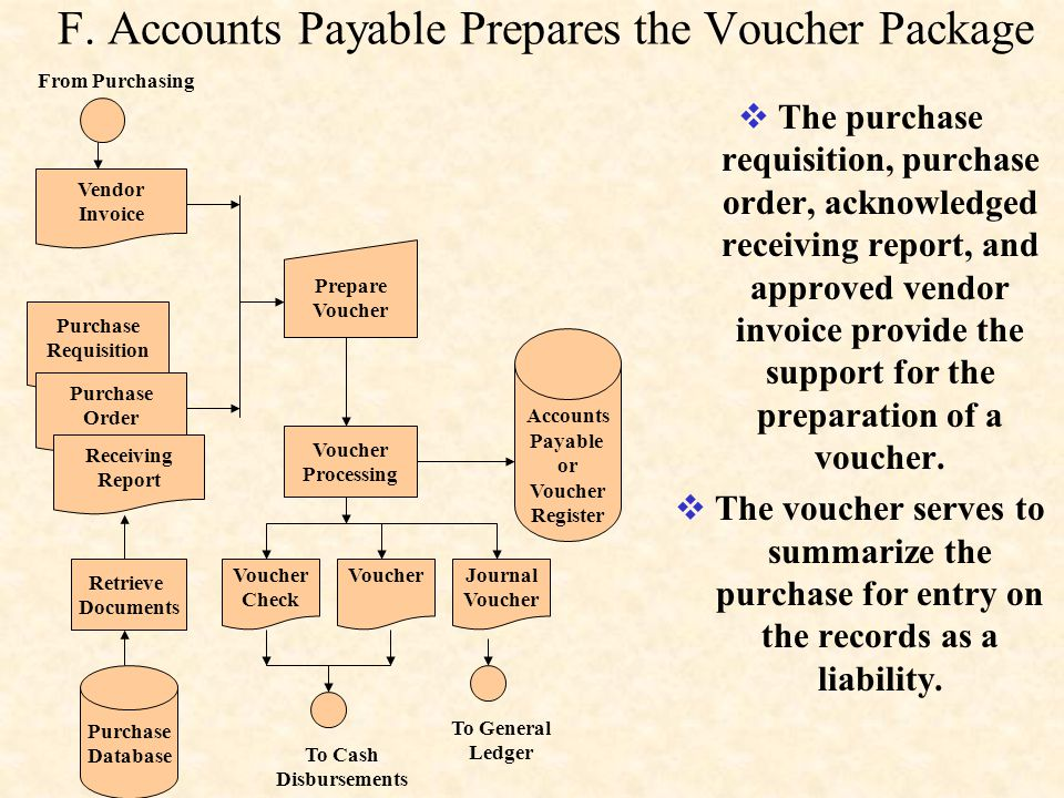 F. Accounts Payable Prepares the Voucher Package
