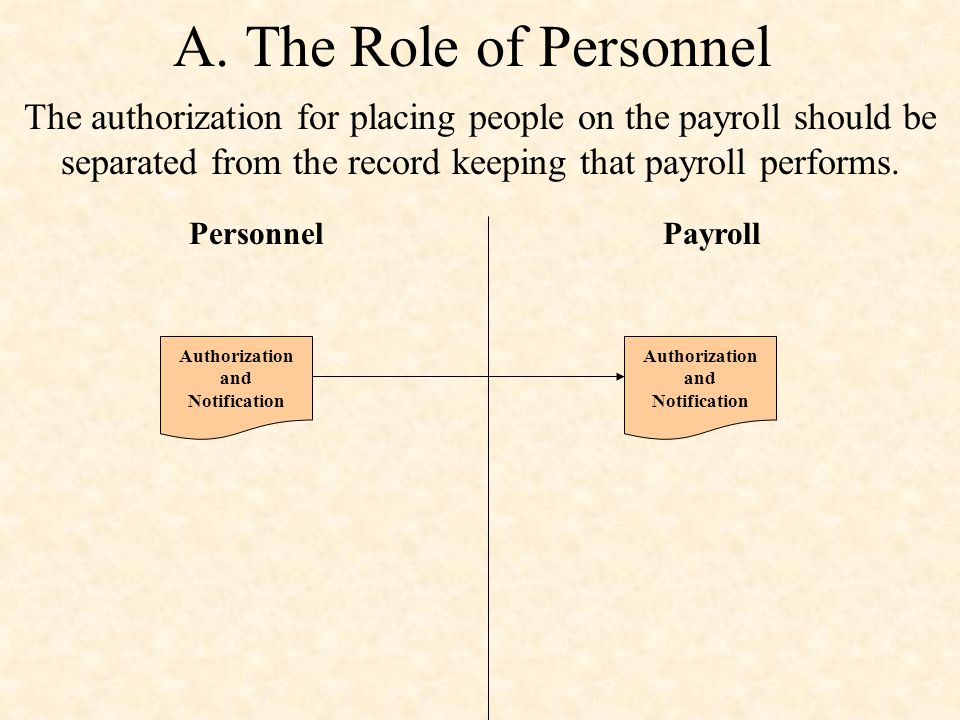A. The Role of Personnel The authorization for placing people on the payroll should be separated from the record keeping that payroll performs.