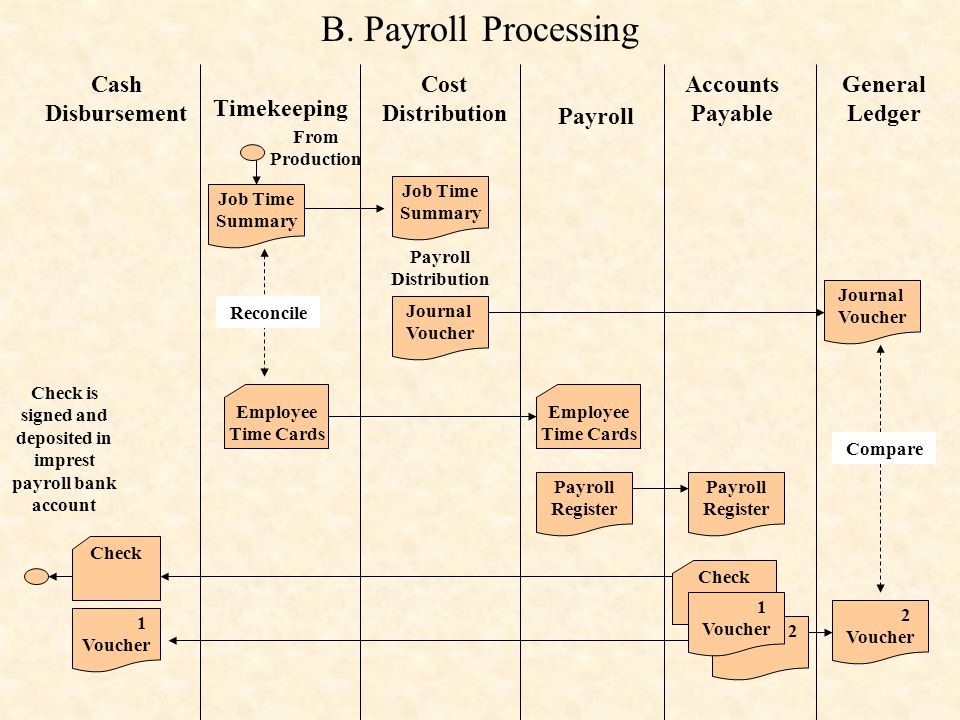 Check is signed and deposited in imprest payroll bank account