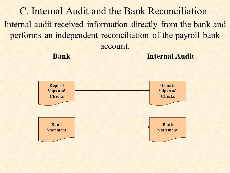 C. Internal Audit and the Bank Reconciliation