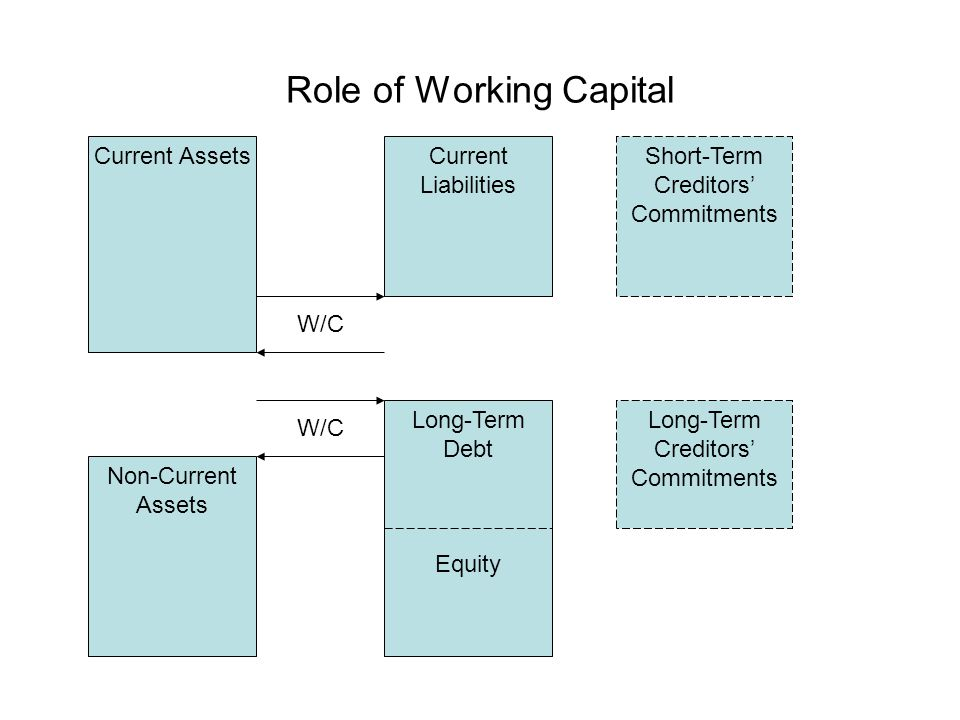 Role of Working Capital