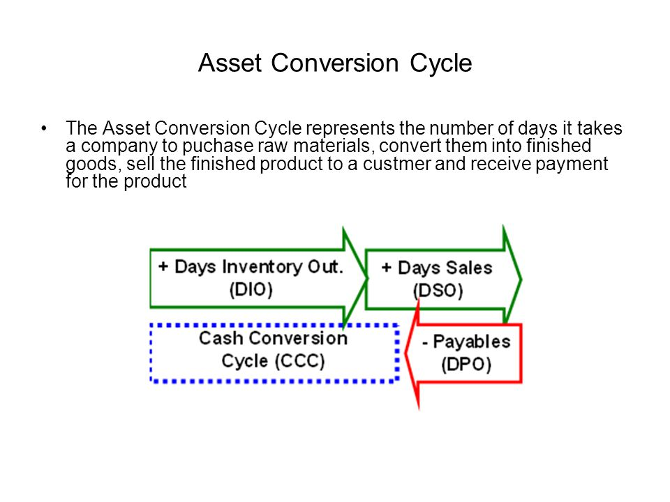 Asset Conversion Cycle