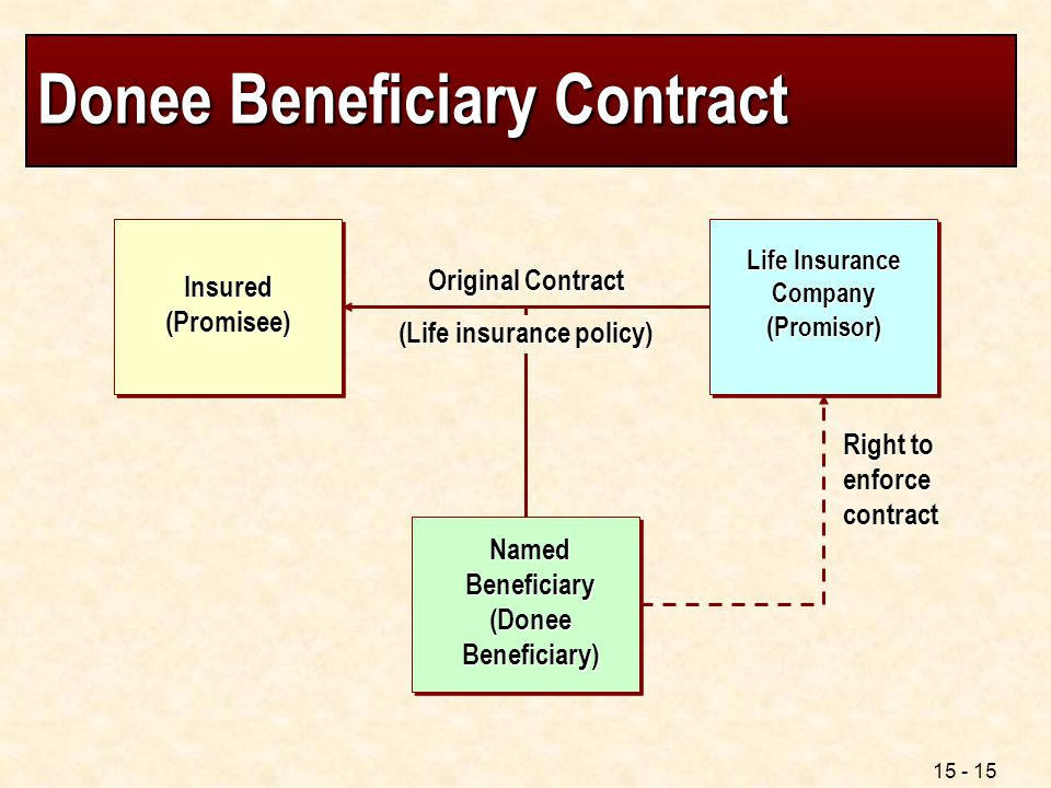 Donee Beneficiary Contract