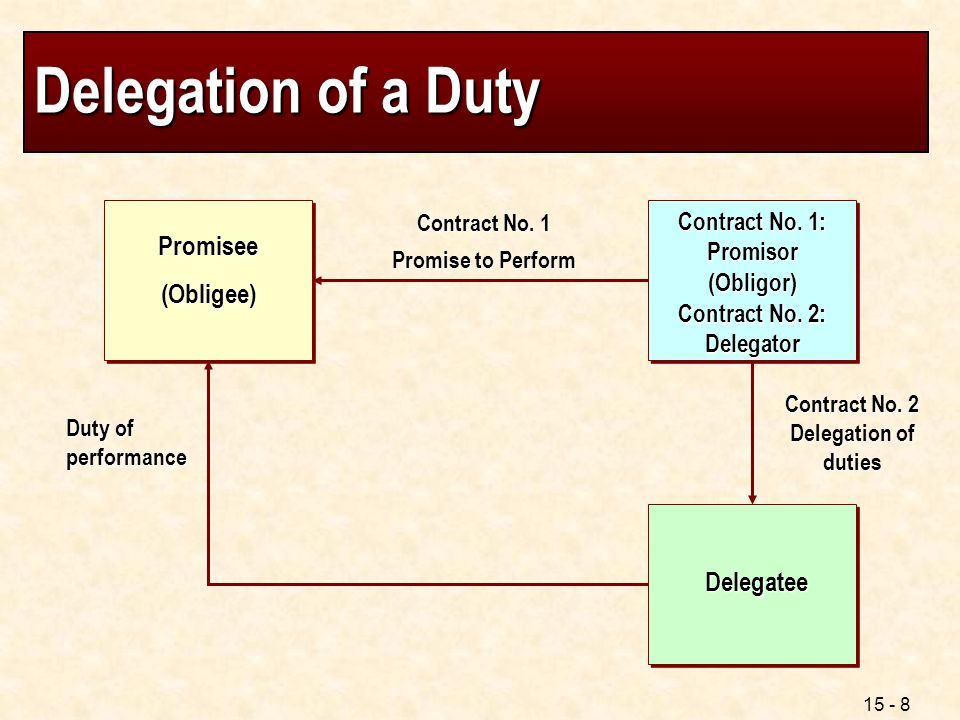 Delegation of a Duty Promisee (Obligee) Delegatee