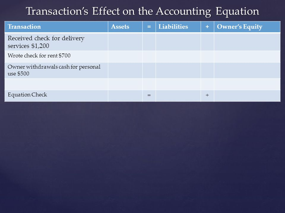 Transaction's Effect on the Accounting Equation
