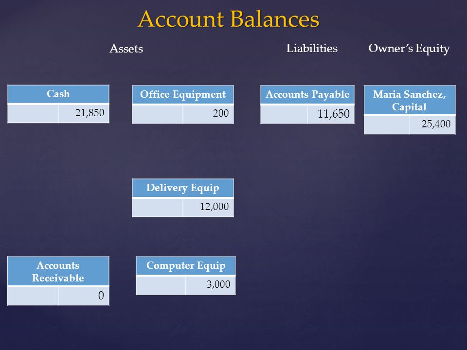 Account Balances Assets Liabilities Owner's Equity 11,650 Cash 21,850