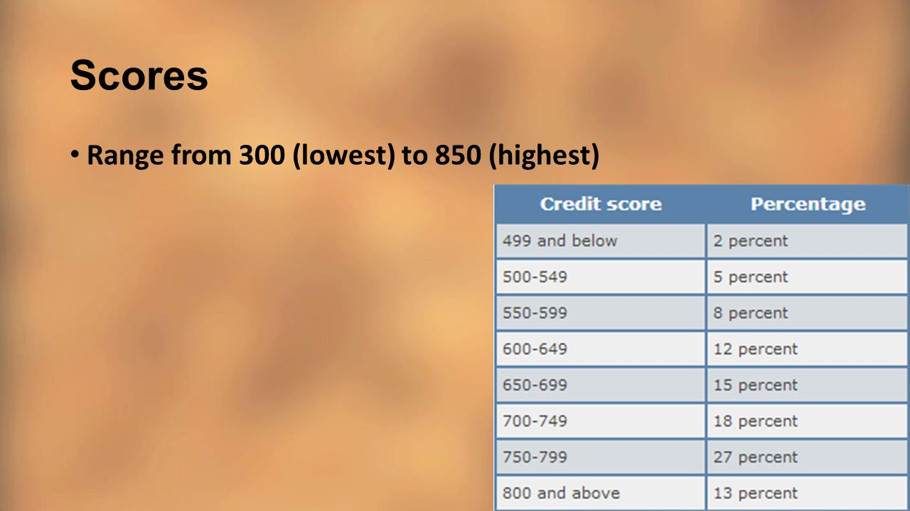 Scores Range from 300 (lowest) to 850 (highest)