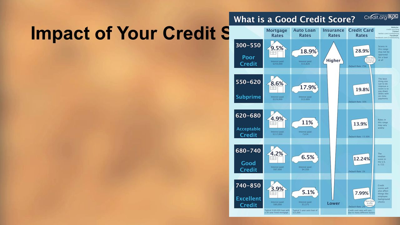 Impact of Your Credit Score