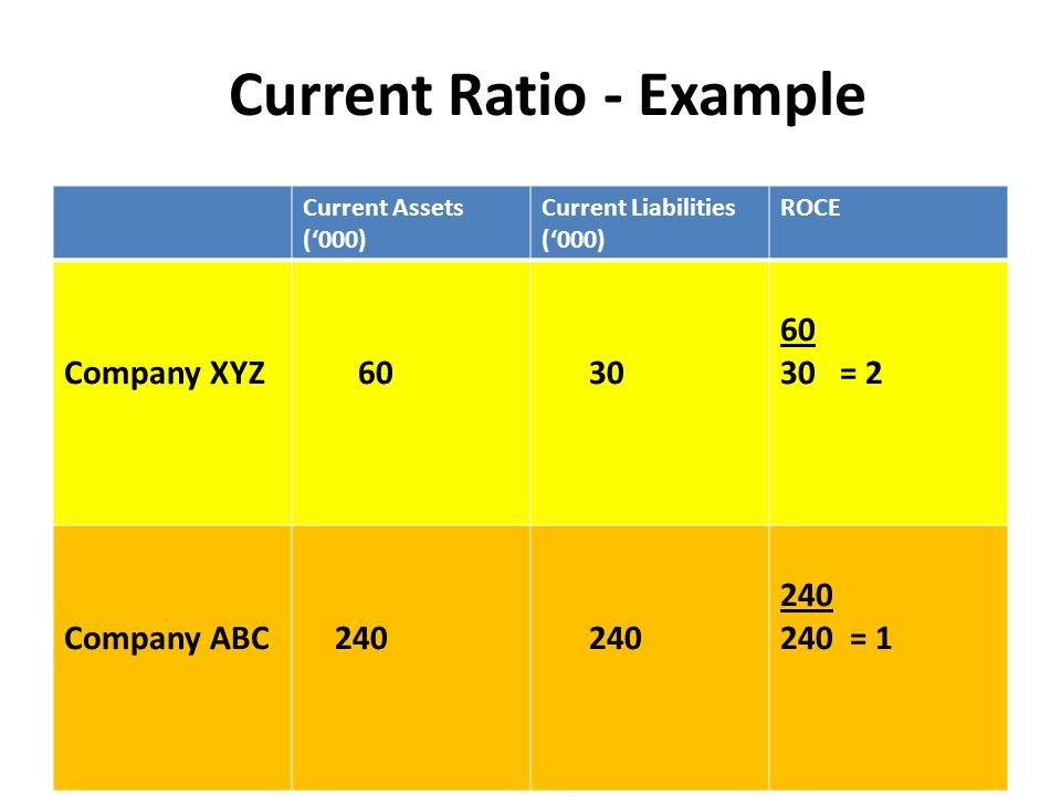 Current Ratio - Example