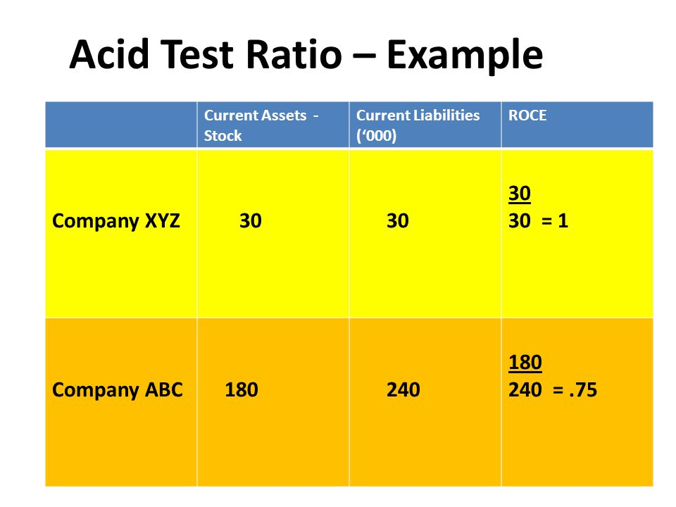 Acid Test Ratio – Example