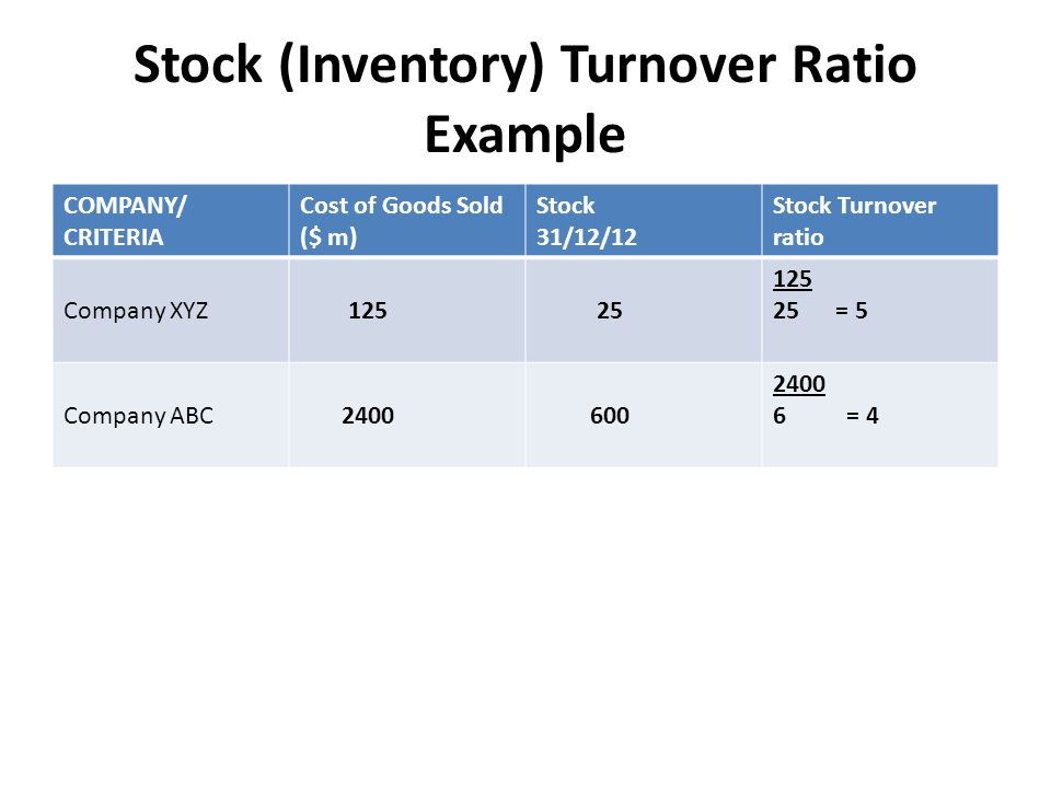 Stock (Inventory) Turnover Ratio Example