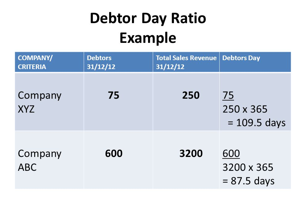 Debtor Day Ratio Example