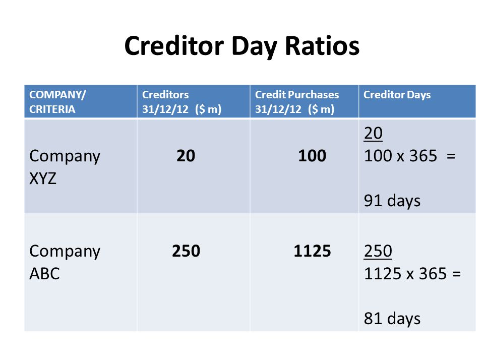 Creditor Day Ratios Company XYZ 20 100 100 x 365 = 91 days Company ABC