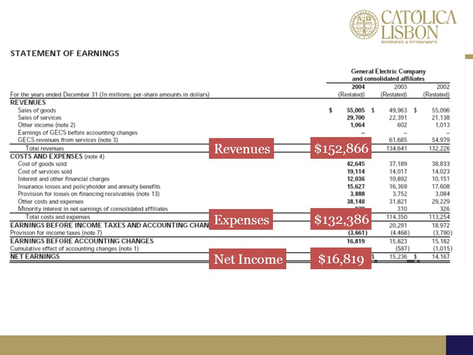 Revenues $152,866 Expenses $132,386 Net Income $16,819