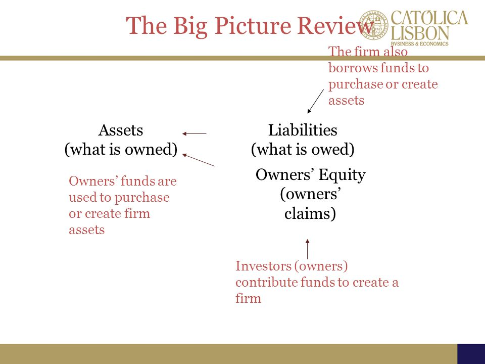 The Big Picture Review Assets (what is owned) Liabilities