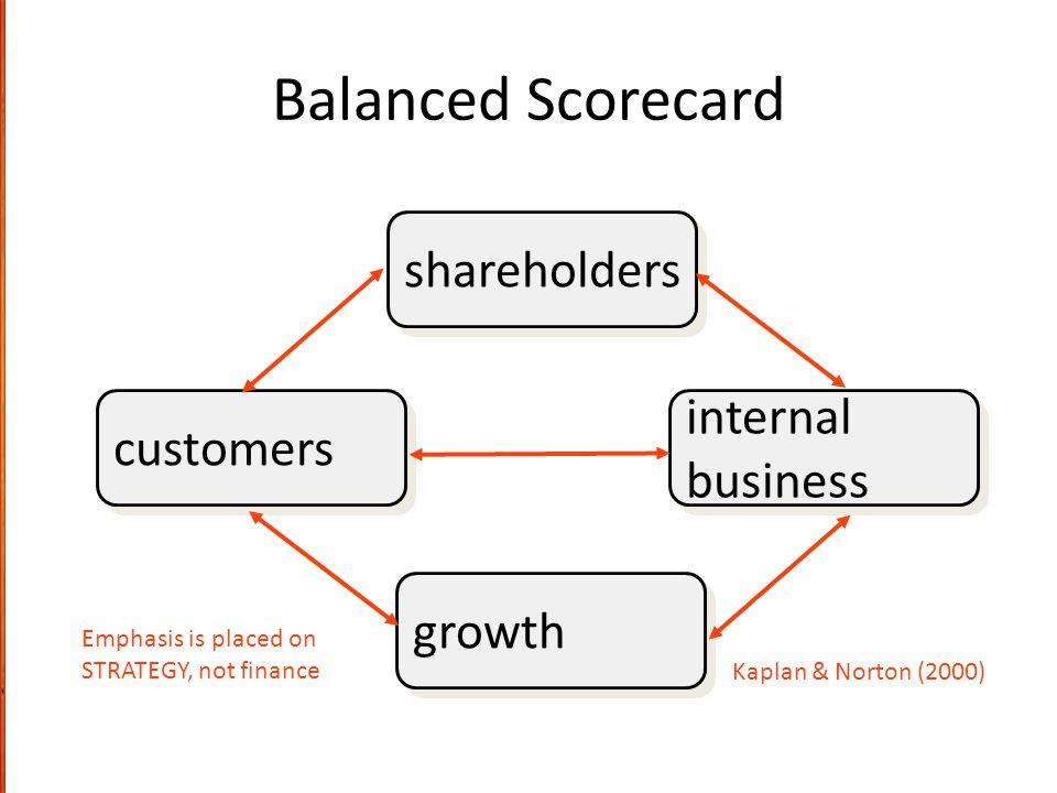 Balanced Scorecard shareholders internal customers business growth