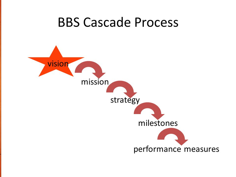 BBS Cascade Process vision mission strategy milestones