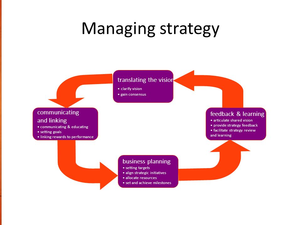 Managing strategy translating the vision communicating