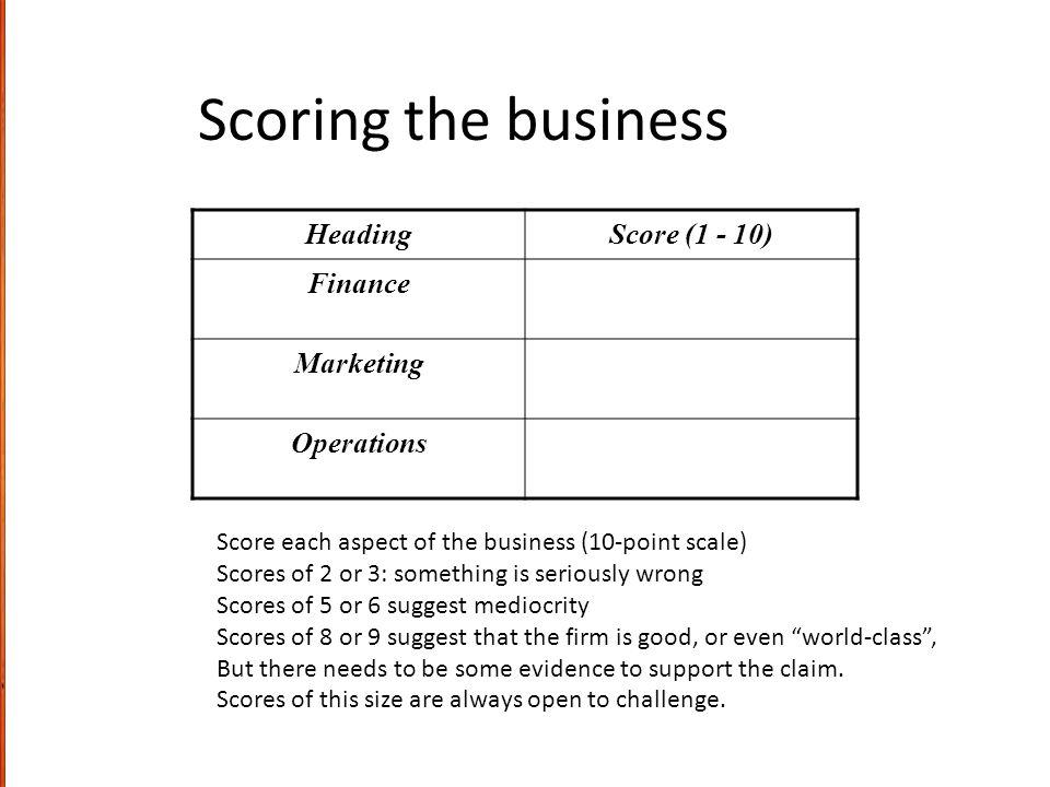 Scoring the business Heading Score (1 - 10) Finance Marketing