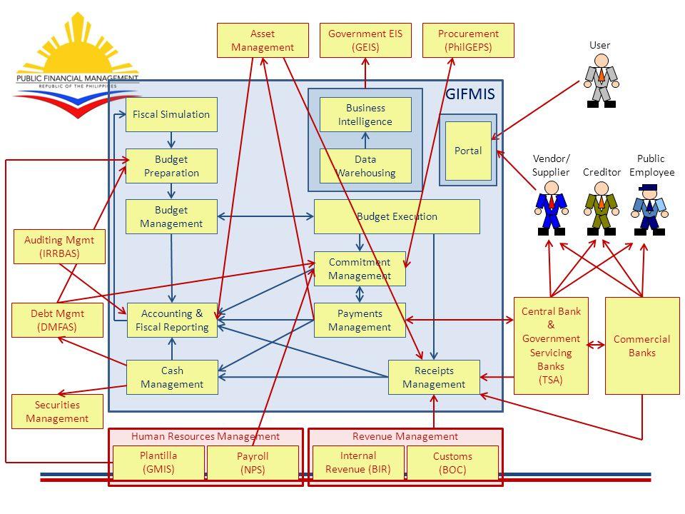 GIFMIS GIFMIS Asset Management Government EIS (GEIS) Procurement