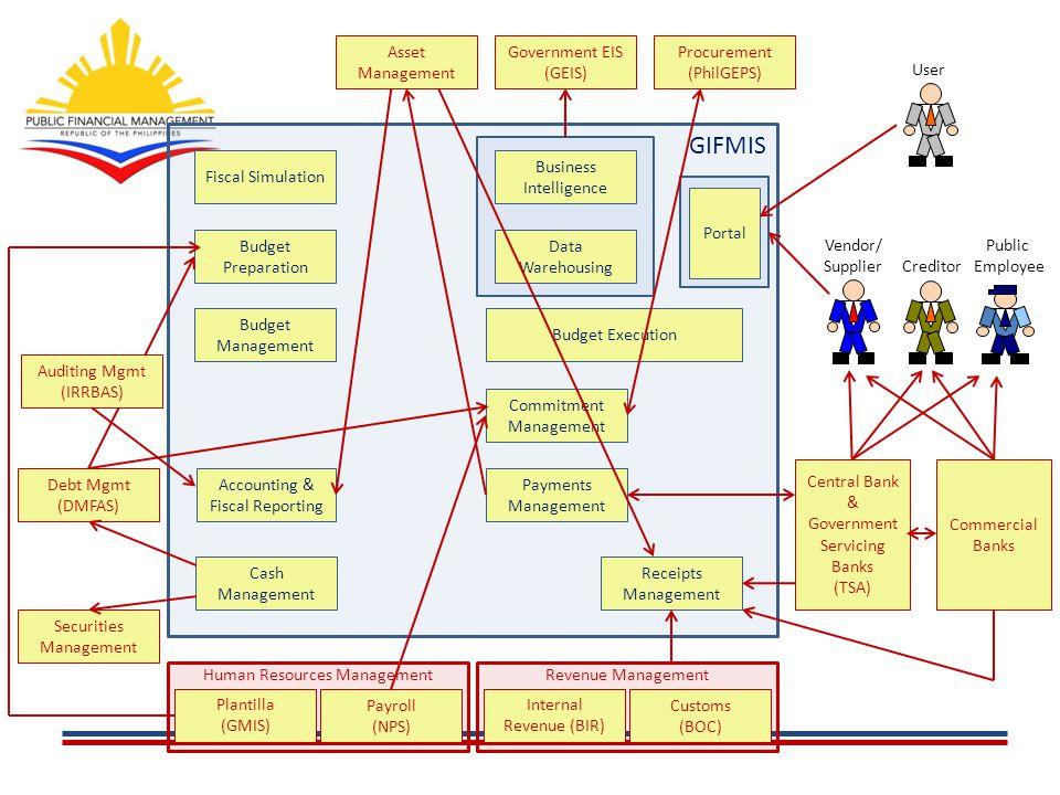 GIFMIS Asset Management Government EIS (GEIS) Procurement (PhilGEPS)