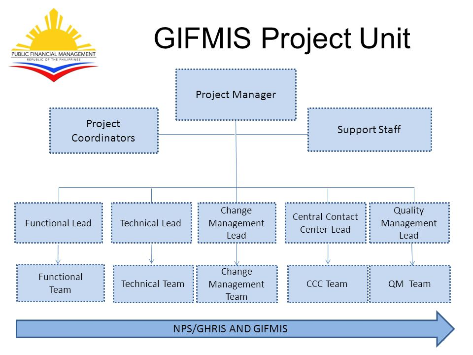 GIFMIS Project Unit Project Manager Project Support Staff Coordinators