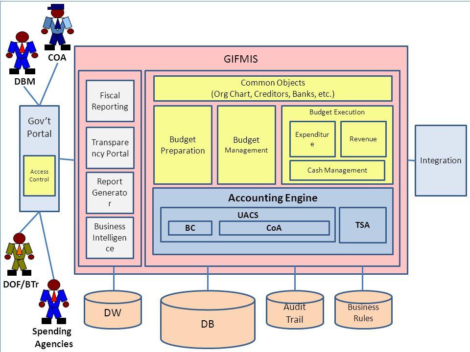 GIFMIS Accounting Engine DW DB COA DBM Gov't Portal DOF/BTr Audit