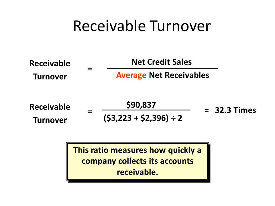 Average Net Receivables