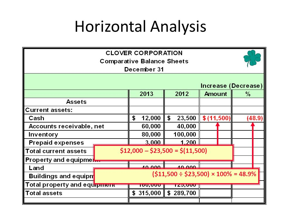 Horizontal Analysis $12,000 – $23,500 = $(11,500)