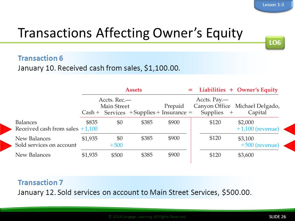 Transactions Affecting Owner's Equity