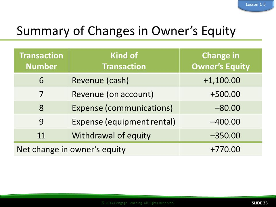 Summary of Changes in Owner's Equity