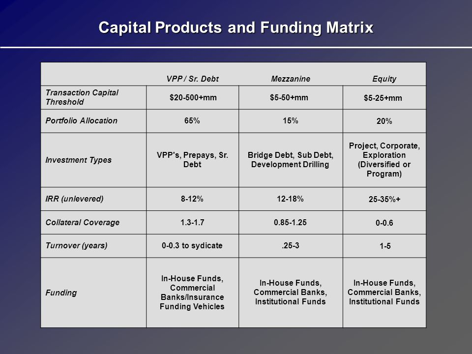 Capital Products and Funding Matrix