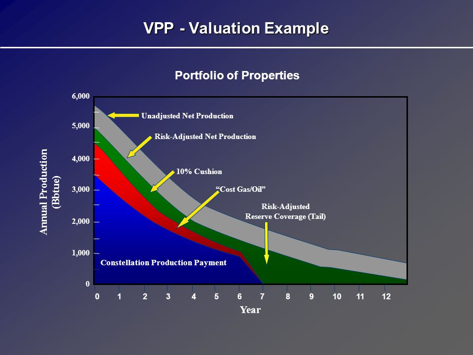VPP - Valuation Example