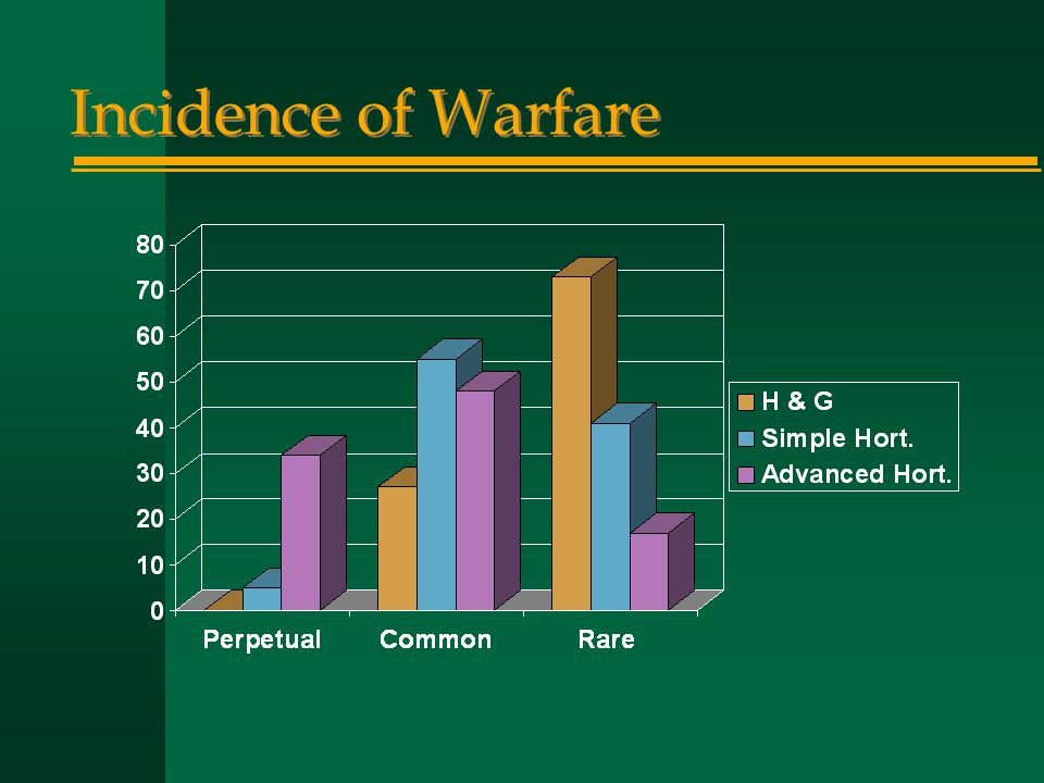Incidence of Warfare