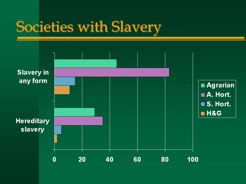 Societies with Slavery