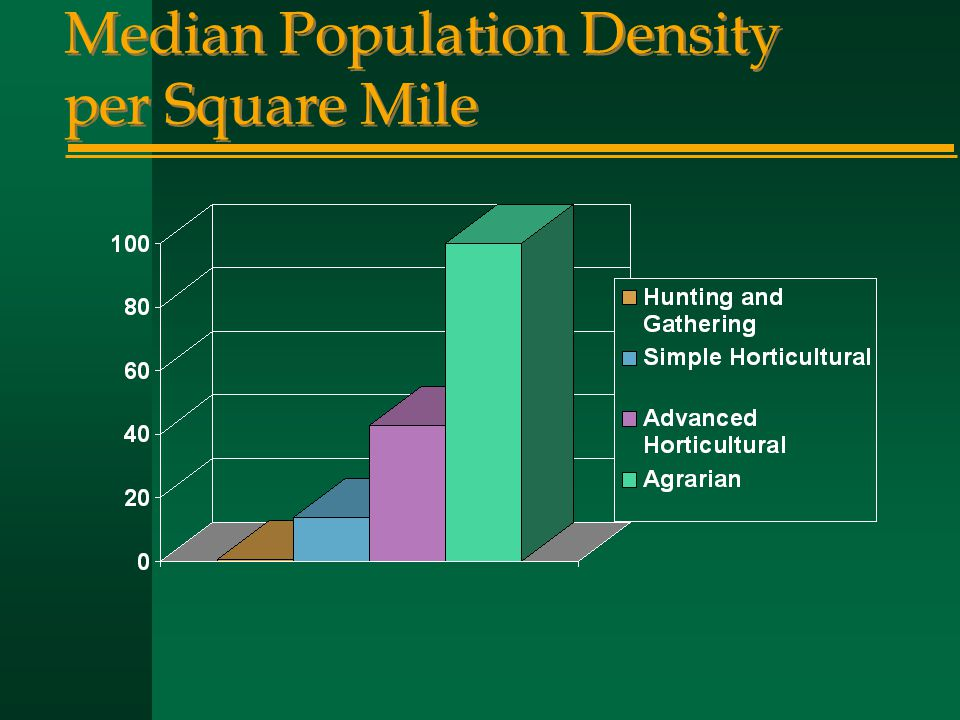 Median Population Density per Square Mile