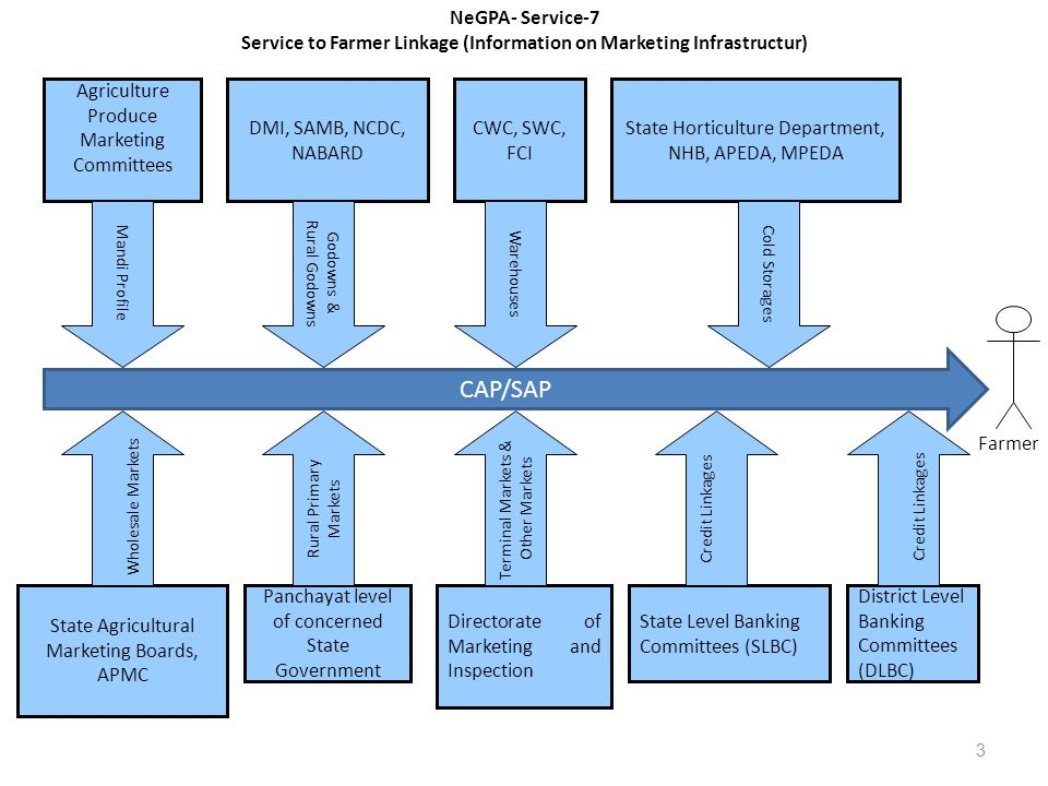 Service to Farmer Linkage (Information on Marketing Infrastructur)