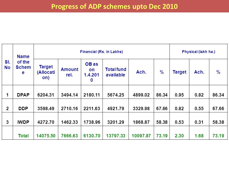 Progress of ADP schemes upto Dec 2010 Financial (Rs. in Lakhs)