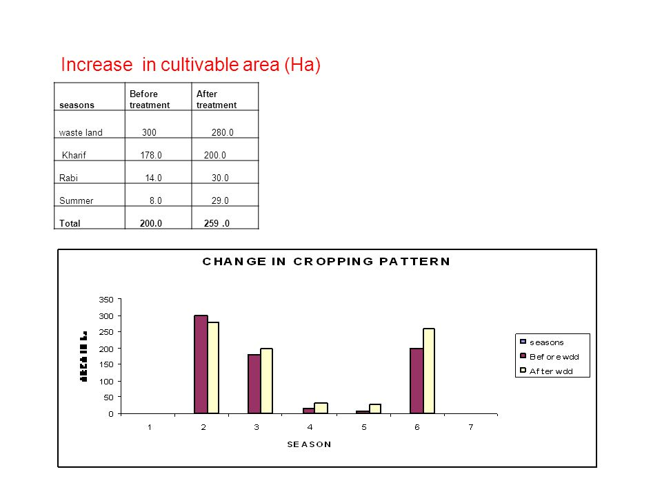 Increase in cultivable area (Ha)