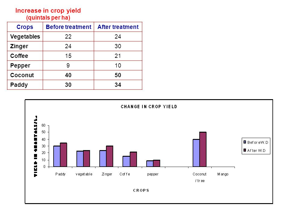 Increase in crop yield (quintals per ha)